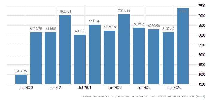 インド - 製造業のGDP